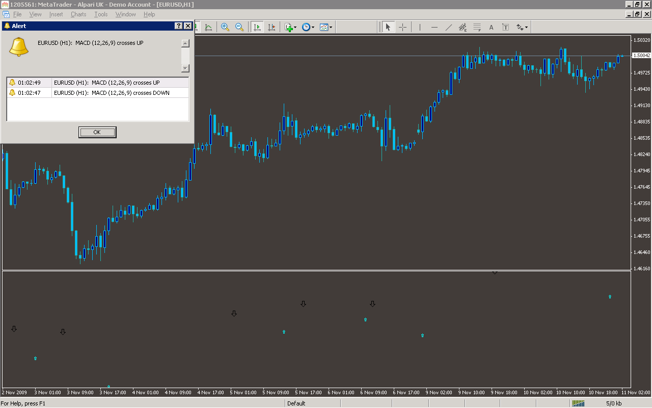 Forex-macd crossover with alert