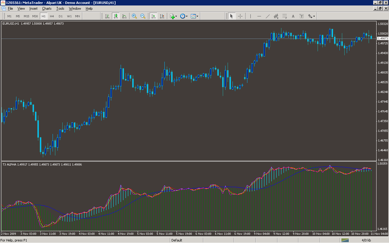 T3 alpha indicator forex